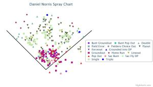 Daniel Norris Spray Chart