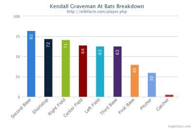 Kendall Graveman At Bats Breakdown
