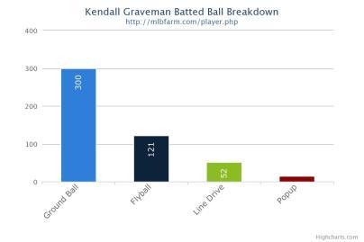 Kendall Graveman Batted Ball Breakdown
