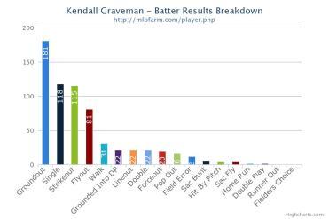 Kendall Graveman Batter Results